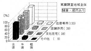 図1 蟻害・腐朽の有無別による建物用途と被害の関係(神戸市東灘区)