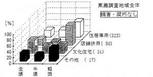図2 蟻害・腐朽の有無別による建物用途と被害の関係(神戸市東灘区)