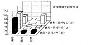図3 蟻害・腐朽の有無別による建物用途と被害の関係(淡路島 北淡町)